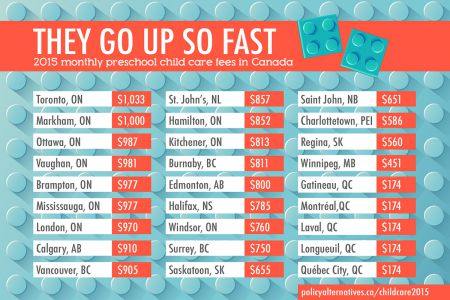A study that looks at the most and least expensive cities for child care in Canada shows Halifax is relatively expensive. It fares even worse for low income families who depend on subsidies.