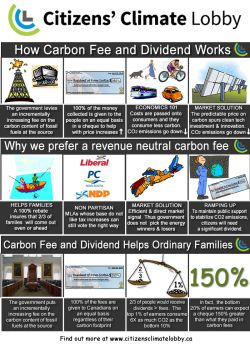 """The Story of Carbon Fee and Dividend"" presented as an information graphic."