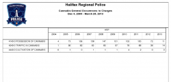 Halifax Regional Police numbers from 2004 to 2013. (2004 and 2013 numbers are only partial numbers.)
