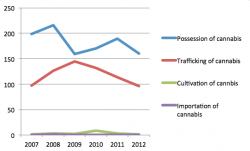 RCMP statistics: The number of cannabis-related charges in HRM from 2007 to 2012. (2013 numbers are partial and are not included. The RCMP would not make numbers prior to 2007 available.)