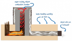 A conceptual diagram by Paul Wheaton on richsoil.com
