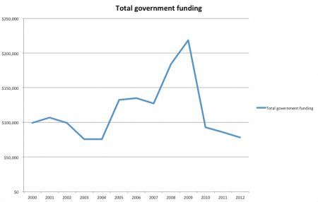 The revenue Stepping Stone receives from government grants has been in decline since 2009. (Data from Revenue Canada)